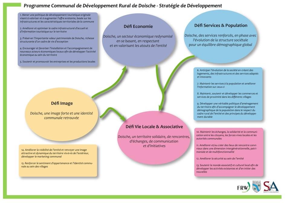 Strategie de développement Doische